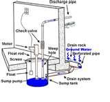 images of Pressure Washer Pump Diagram